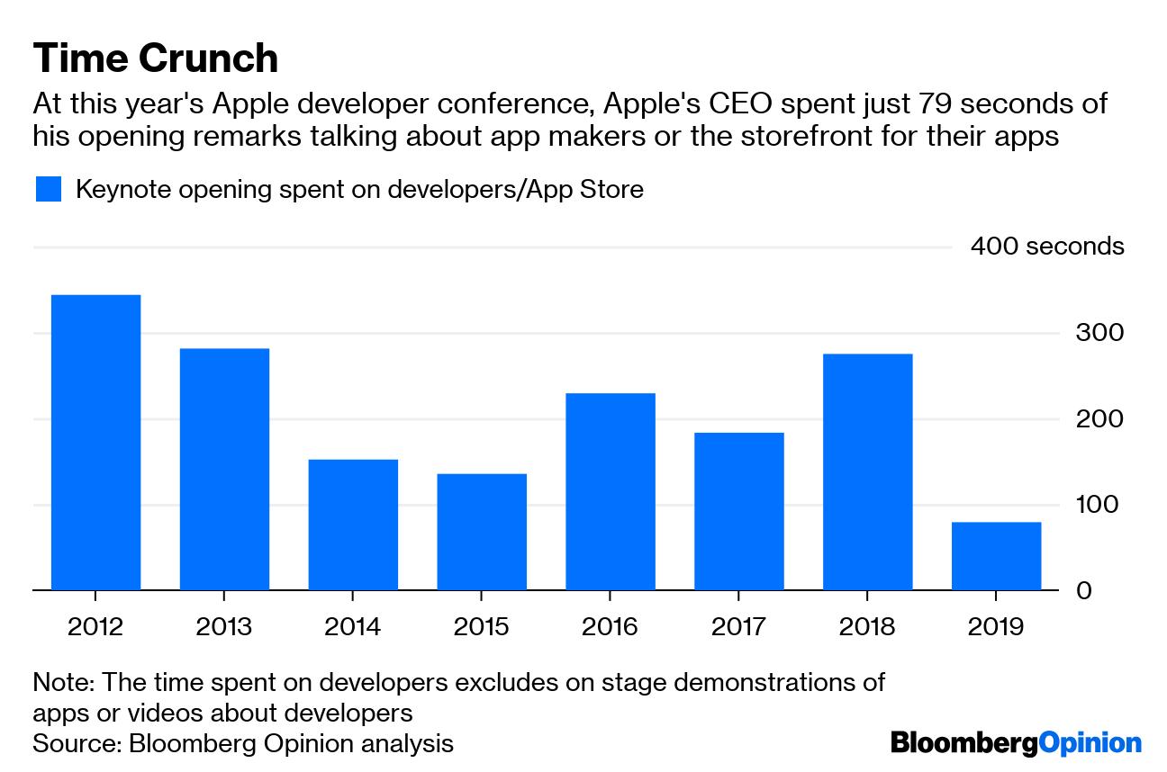 Apple's Developer Conference Glosses Over Developers - Bloomberg