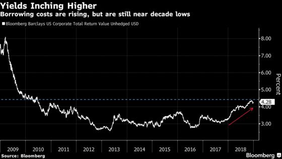 Decade-Long High-Grade Bond Binge May Come to an End in 2019