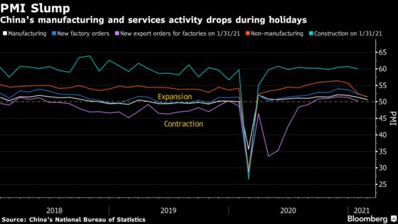China's Economic Recovery Slows Amid Holiday Disruptions