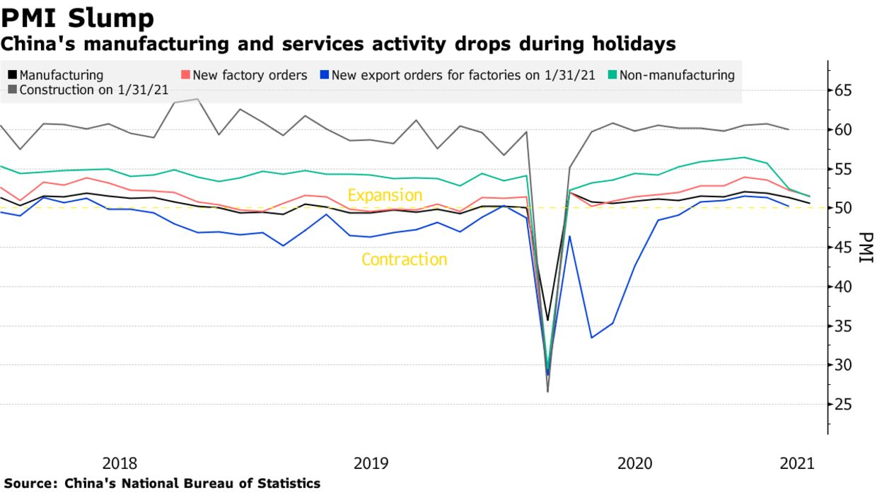 China's manufacturing and services activity drops during holidays