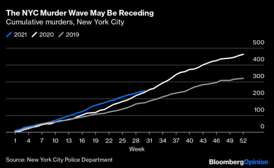 New York's Crime Wave Is Showing Signs of Breaking