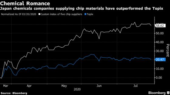 Pandemic Fuels Chemical Romance With Japan Chip-Material Makers