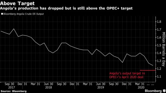 OPEC+ Gets Cheats in Line as Angola Makes New Oil-Cut Pledge