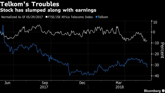 Telkom Cuts Dividend as Earnings Slump Amid Push Into Mobile