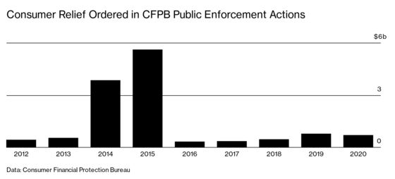 The CFPB'sNew Team Has a Message for Banks It Regulates: We're Back