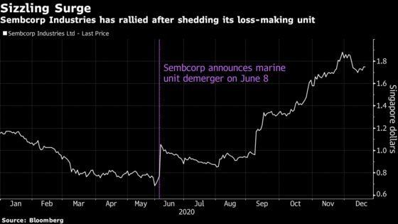 Singapore's Top Stock of 2020 Faces a Rougher Ride Next Year