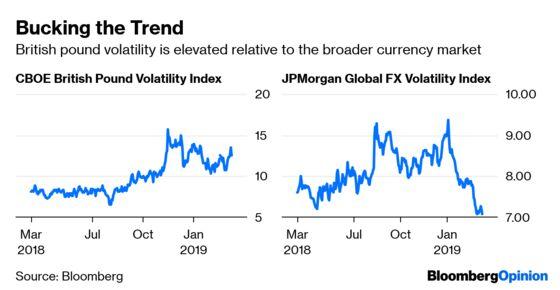 U.S. Exceptionalism Begins to Wane in Markets