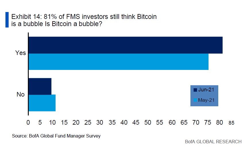 relates to Bitcoin Is Still Being Called a Bubble After May's 35% Crash
