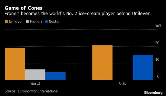 Nestle Passes on Dessert as Its CEO Skips Straight to Coffee