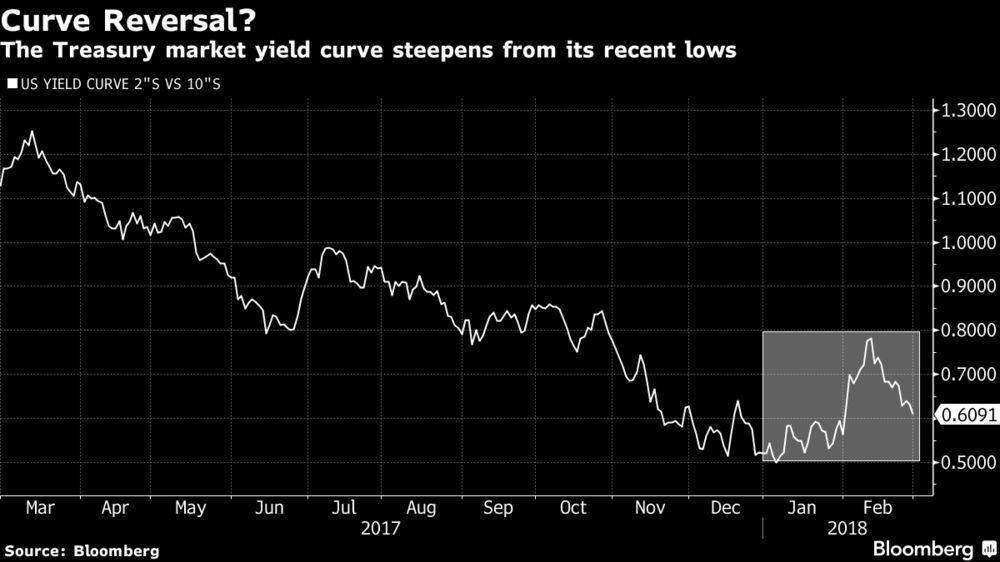Investors Should Fear a Steeper Bond Yield Curve - Bloomberg