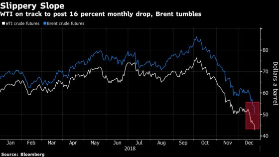 Crude Spirals to 18-Month Low Amid Global Economic Concerns