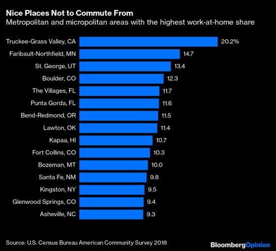The Rise of Work-From-Home Towns