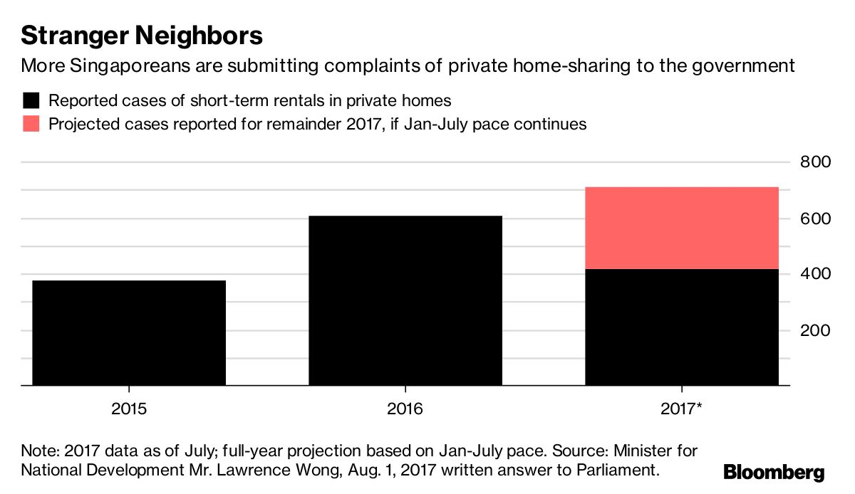Singapore\'s Hidden Home-Sharing Economy Is Quietly on the Rise ...