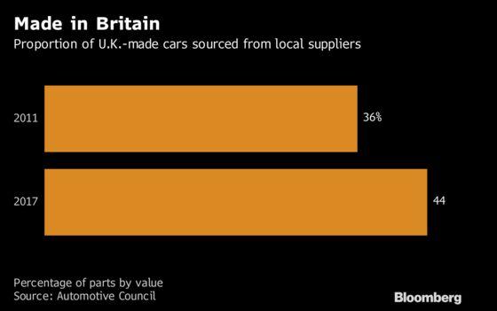 Brexit Frustrates Jaguar Land Rover's Bid to Become More British