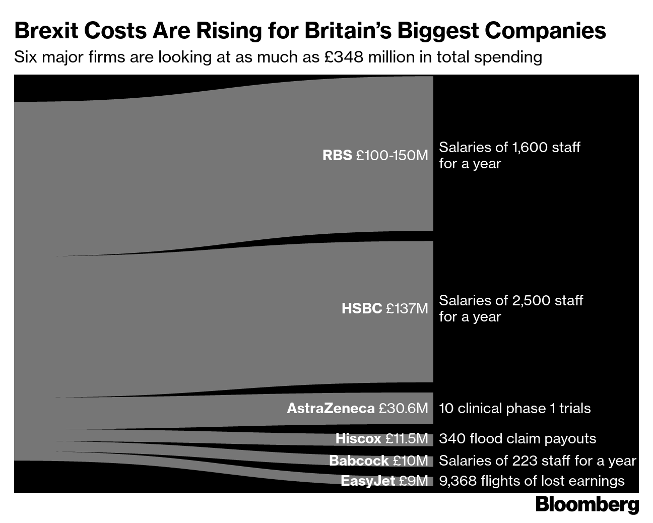 What Brexit Will Cost Some of Britain's Leading Companies - Bloomberg