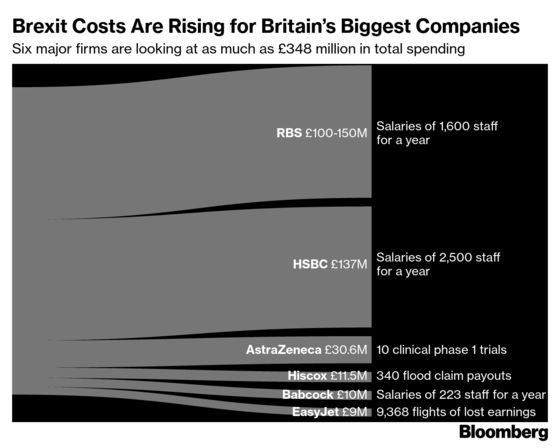 What Brexit Will Cost Some of Britain's Leading Companies
