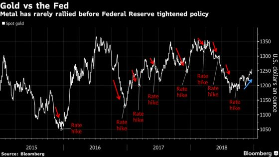 Gold May Break With Tradition Rallying Into a Fed Hike: Chart
