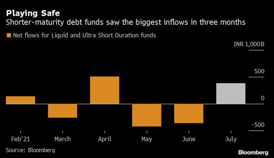 Buying Shorter Debt Is Now a Hot Trade in India's Bond Market