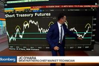 relates to MKM's O'Hara Makes the Case to Short U.S. Treasury Futures