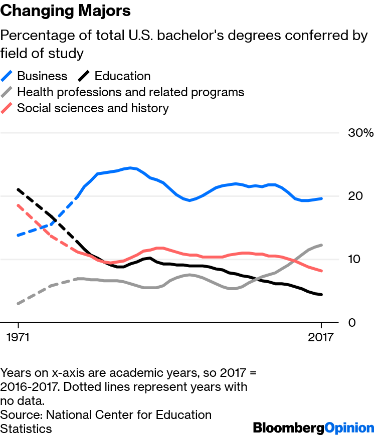 American College Students Are Choosing to Major in Health - Bloomberg