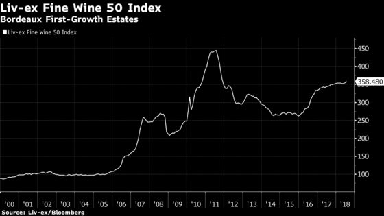 Bordeaux '17 Pricing Causes Backlog of Wine Stocks, Liv-ex Says