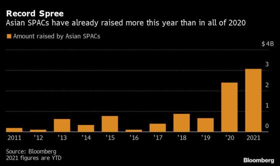 Asia's Tycoons Pile Into SPACs Just as U.S. Eyes Tighter Rules