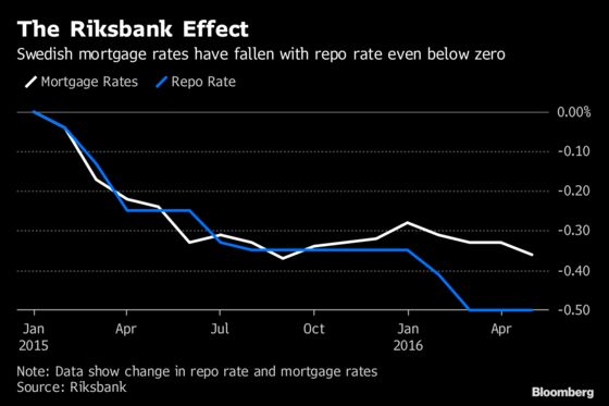 Riksbank Finds Negative Rates Work Best on Corporate Lending