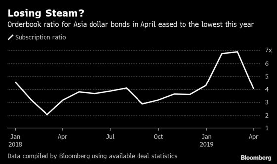 Asia's Scorching Dollar Bond Rally Showing Signs of Strain