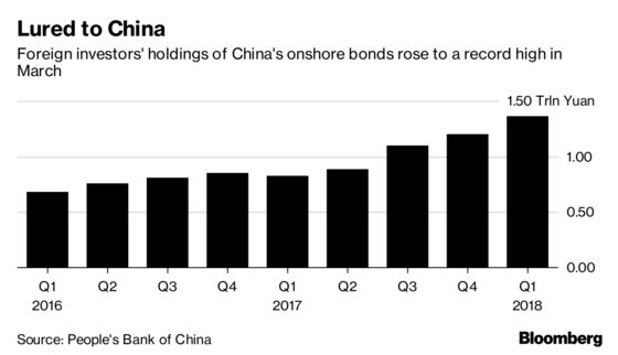 As China Defaults Rise, Foreign Fund Managers Step Up Visits