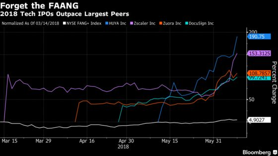 `This Is the Uber Market': Tech IPOs Soar Past Their FAANG Peers