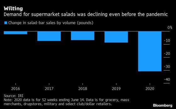 Can Salad Bars Be Saved?
