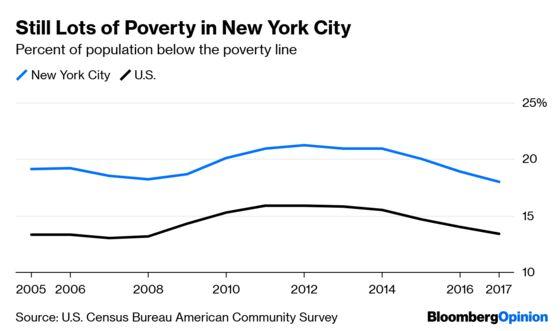 New York City Already Has Lots of Jobs, Thank You