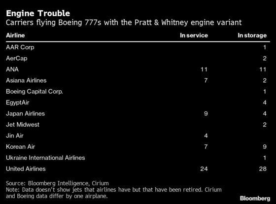 Boeing 777 Engine Blast Spurs Grounding of Some Older Jets