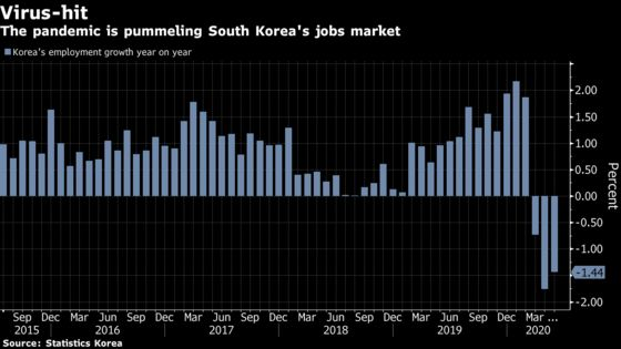 South Korea Doubles Spending Plan for 'New Deal' to Reshape Economy