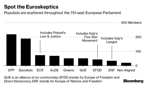 Populists Keep EU on Edge as Focus Shifts to 2019 Elections