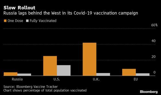 Kremlin Touts Putin Vaccination Example, But No Cameras