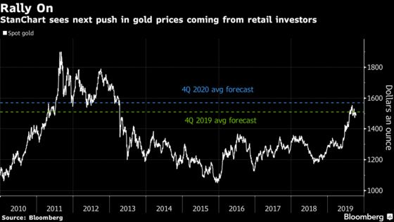 Gold Set to Extend Rally as Retail Investors Climb on Board