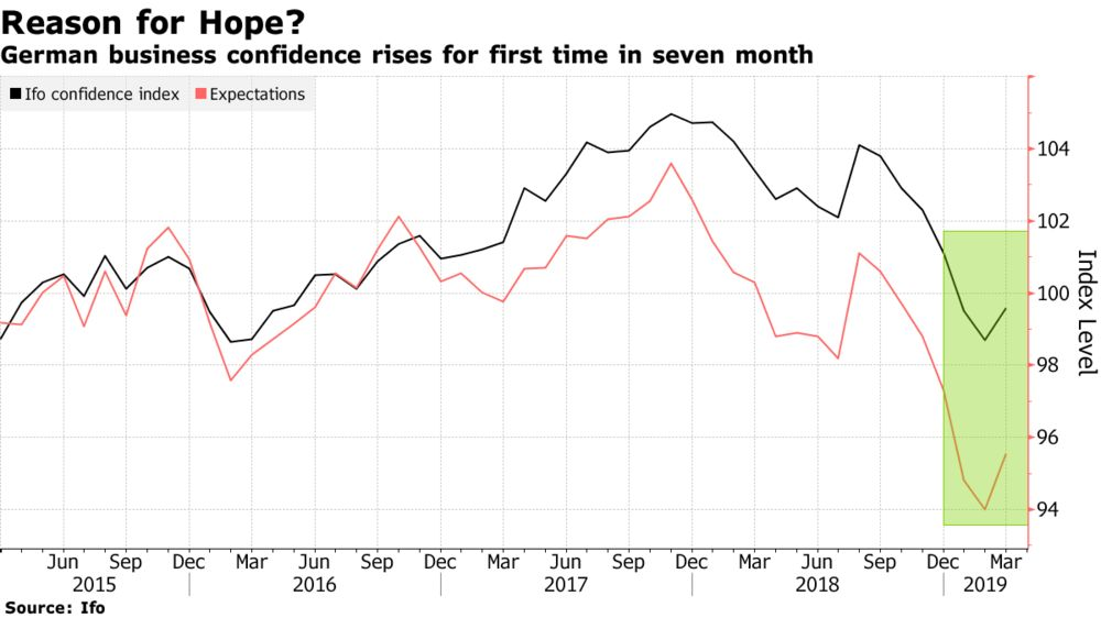 German Confidence Jump Brings Relief to Europe's Largest Economy
