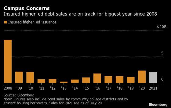 Muni Investors Are Still Fretting About the Future of Higher Ed
