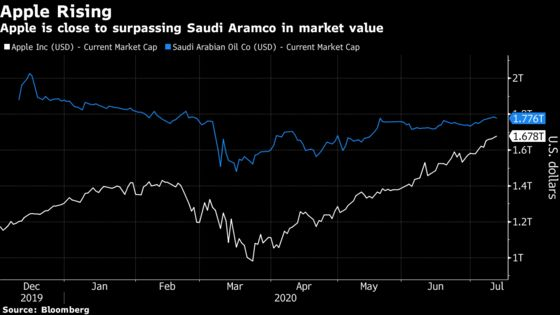 Apple Market Cap Closes In on Saudi Aramco's as No. 1 in World