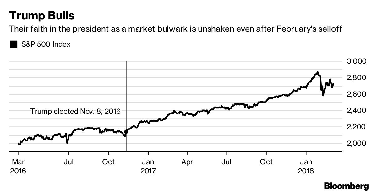 Stock Bulls in Trump Country Are Freaking Out Their Brokers thumbnail