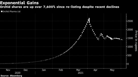 A 7,700% Stock Surge Is About to Face a Reality Check in India