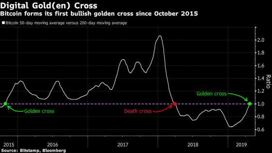 First Golden Cross for Bitcoin in 3 Years as Bulls Return