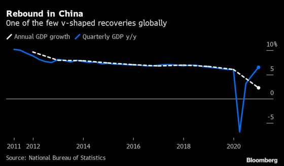 China's Growth Beats Estimates as Economy Powers Out of Covid