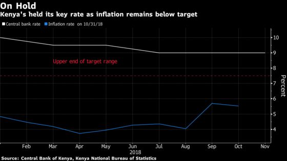 Kenya Holds Rate at Three-Year Low as Inflation Is 'Anchored'