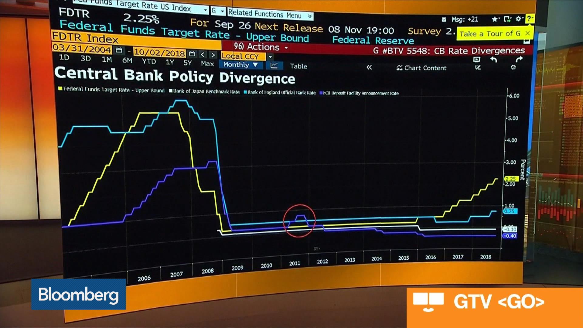 Predicting When Top Central Banks Will Next Raise Rates