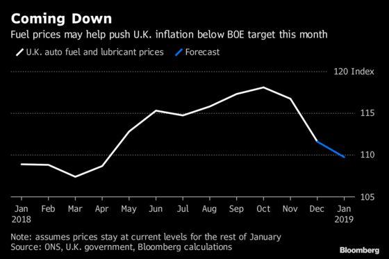 Fuel Prices Set to Take U.K. Inflation Below Target This Month
