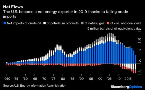 Don't Believe the U.S. Energy Independence Hype