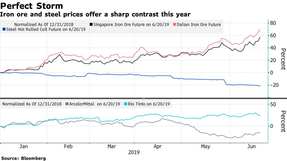 Rio and ArcelorMittal Tell Different Sides of the Iron-Ore Story