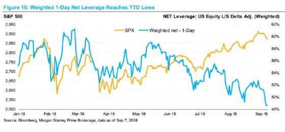 Hedge Funds TrimLeveragein Sign of Caution on U.S. Stocks